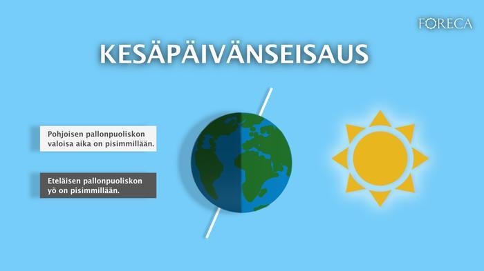 Kesäpäivänseisauksen aikana pohjoinen pallonpuolisko on kallistuneena aurinkoon päin ja eteläinen siitä poispäin.