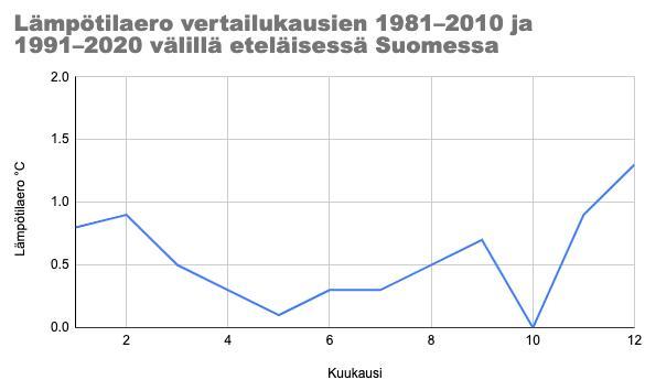 Lämpötilaero vertailukausien 1981–2010 ja 1991–2020 välillä eteläisessä Suomessa.