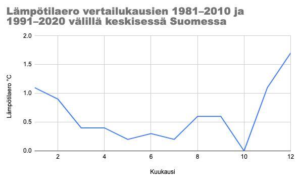 Lämpötilaero vertailukausien 1981–2010 ja 1991–2020 välillä keskisessä Suomessa.