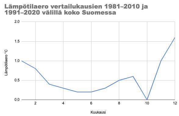 Lämpötilaero vertailukausien 1981–2010 ja 1991–2020 välillä koko Suomessa.