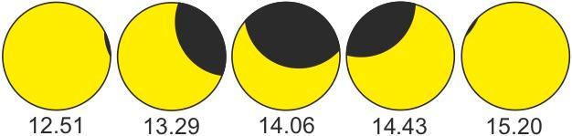 Osittaisen auringonpimennyksen vaiheet Utsjoella 10.6.2021.