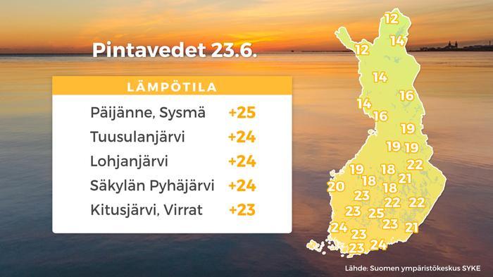 Järvien pintalämpötiloja eri puolilla Suomea 23.6.2021. Korkeimmat lämpötilat ovat jo nousseet 23–25 asteeseen.