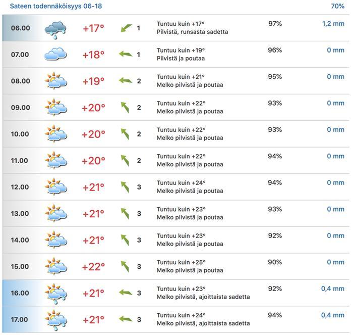 Tuntikohtaisesta ennusteesta näkee, milloin sade alkaa ja milloin se päättyy. Tässä tapauksessa välissä on myös poutaisia ja sateettomia hetkia. Ennusteen oikeassa yläkulmassa näkyy myös sateen todennäköisyys 12 tunnin aikajaksolla.