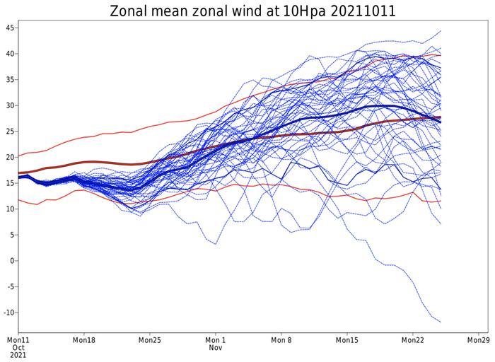 Euroopan keskuksen keskipitkän sääennusteen mukaan länsivirtauksen ennustettu keskiarvo (sininen paksu viiva) on lähiviikkoina hiipumassa Suomen leveysasteilla selvästi alle ilmastollisen keskiarvon (punainen paksu viiva). Elpymistä näkyisi kuitenkin marraskuun puolella. Ennusteen epävarmuus kasvaa jo marraskuun alussa, kun eri malliajojen välinen hajonta kasvaa (siniset ohuet viivat ovat eri malliajoja).