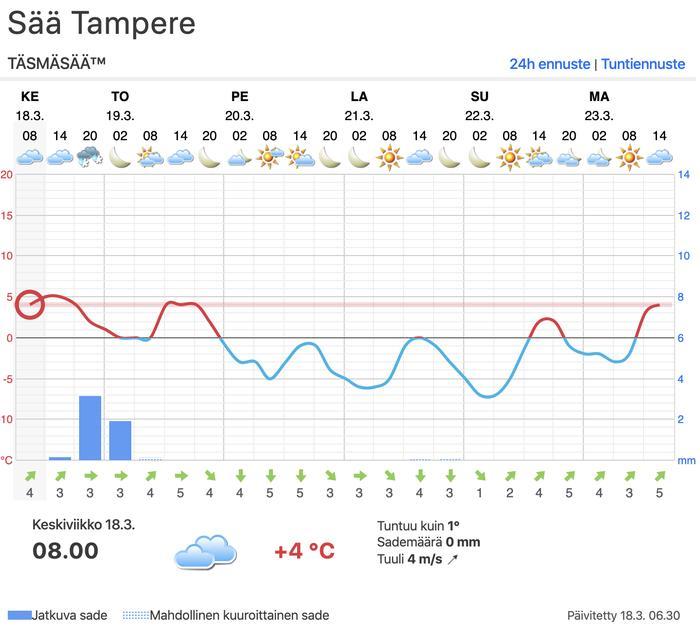 Tampereen ennuste
