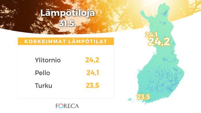 Korkeimmat lämpötilat 31.5.2020