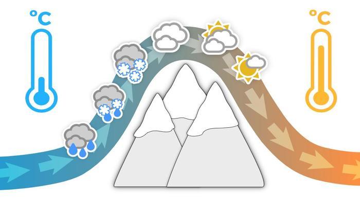 Vuorten yli puhaltava tuuli kuivuu ja lämpenee.