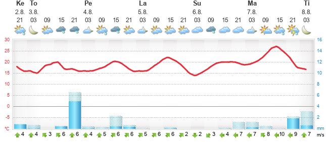 Foreca