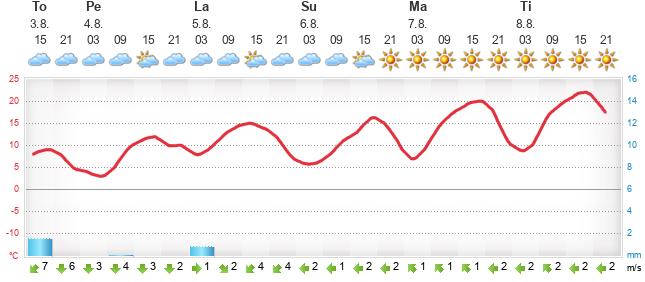 Täsmäsää Saskylakh - Foreca.fi