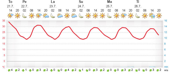 Weather Forecast Bagni di Lucca - Weather.fi